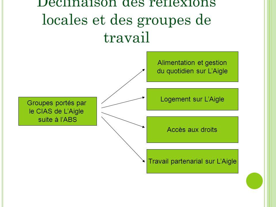 Groupes portés par le CIAS de LAigle suite à lABS Alimentation et gestion du quotidien sur LAigle Logement sur LAigle Accès aux droits Travail partenarial sur LAigle Déclinaison des réflexions locales et des groupes de travail