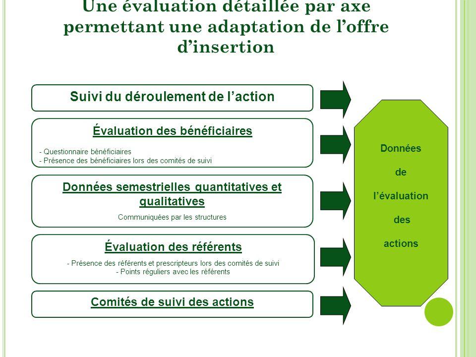 Une évaluation détaillée par axe permettant une adaptation de loffre dinsertion Évaluation des bénéficiaires - Questionnaire bénéficiaires - Présence