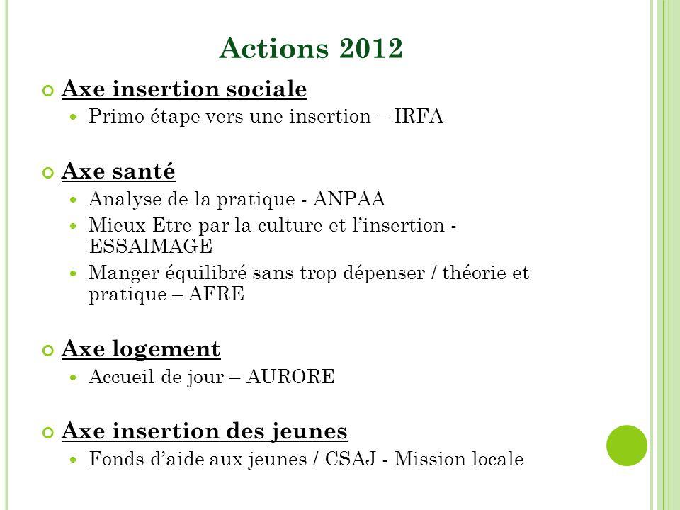 Actions 2012 Axe insertion sociale Primo étape vers une insertion – IRFA Axe santé Analyse de la pratique - ANPAA Mieux Etre par la culture et linsert