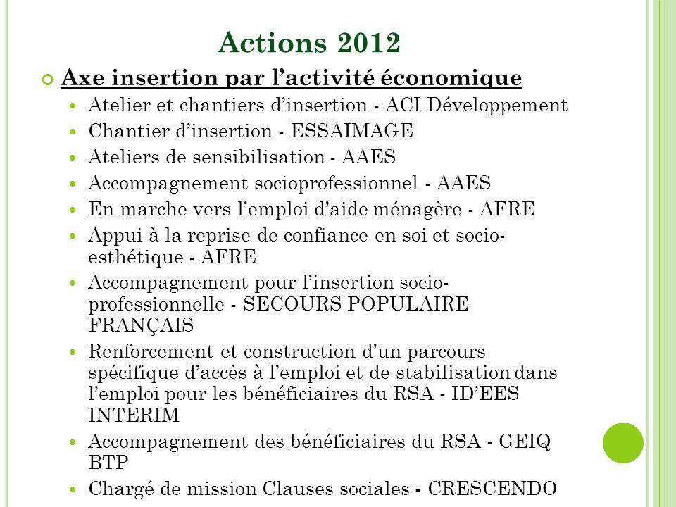Actions 2012 Axe insertion par lactivité économique Atelier et chantiers dinsertion - ACI Développement Chantier dinsertion - ESSAIMAGE Ateliers de se