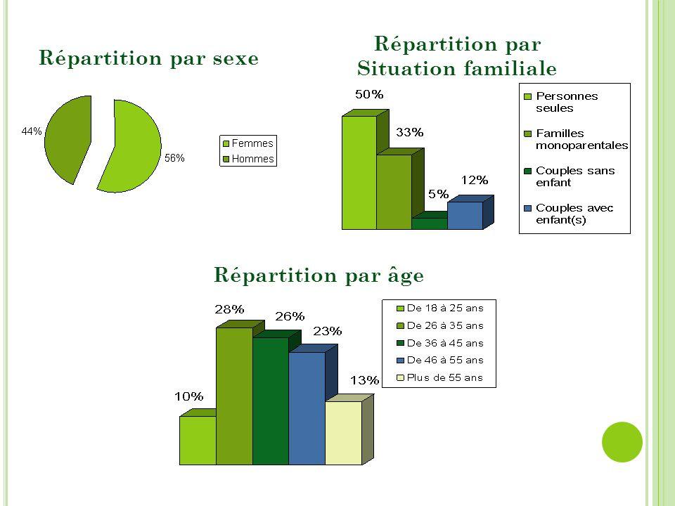 Répartition par sexe Répartition par âge Répartition par Situation familiale
