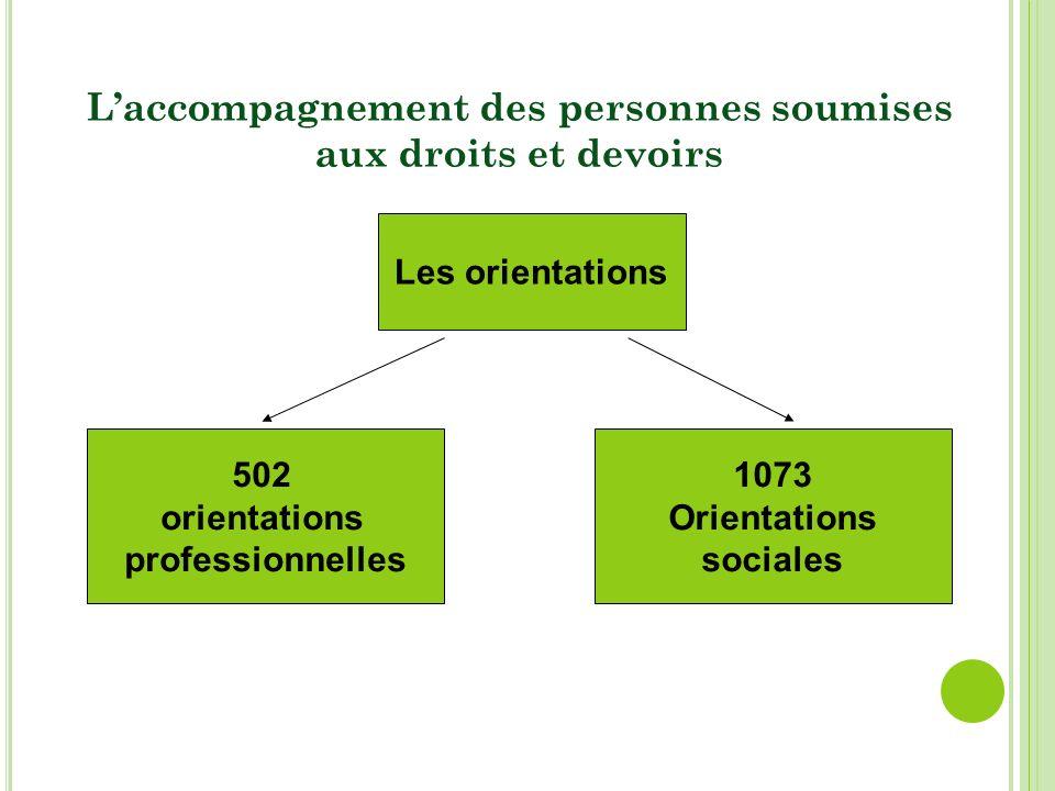 502 orientations professionnelles 1073 Orientations sociales Les orientations Laccompagnement des personnes soumises aux droits et devoirs