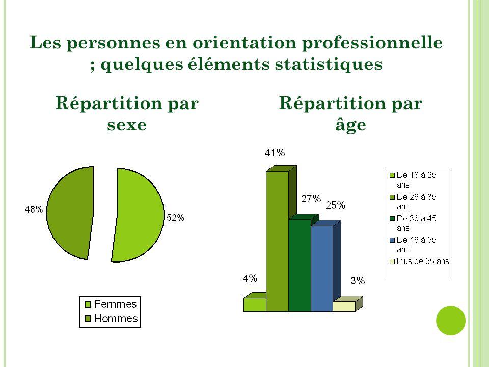 Les personnes en orientation professionnelle ; quelques éléments statistiques Répartition par âge Répartition par sexe