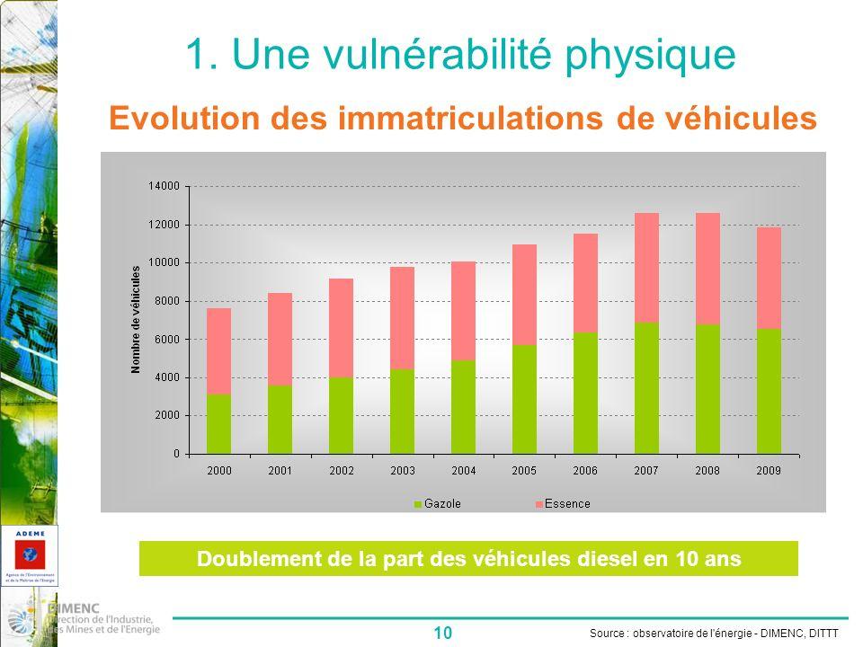 10 1. Une vulnérabilité physique Source : observatoire de l'énergie - DIMENC, DITTT Evolution des immatriculations de véhicules Doublement de la part