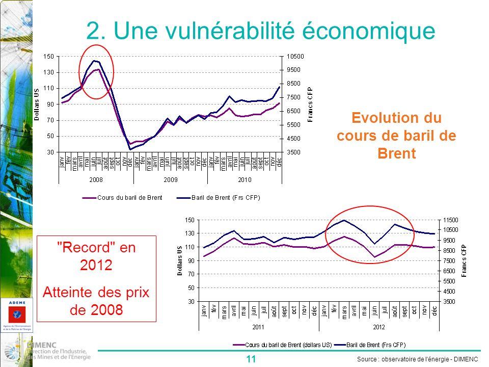 11 2. Une vulnérabilité économique Source : observatoire de l'énergie - DIMENC Evolution du cours de baril de Brent