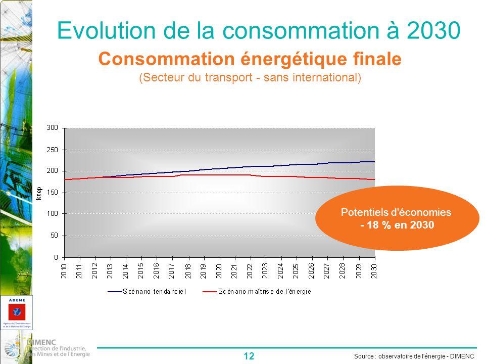 12 Evolution de la consommation à 2030 Source : observatoire de l énergie - DIMENC Consommation énergétique finale (Secteur du transport - sans international) Potentiels d économies - 18 % en 2030
