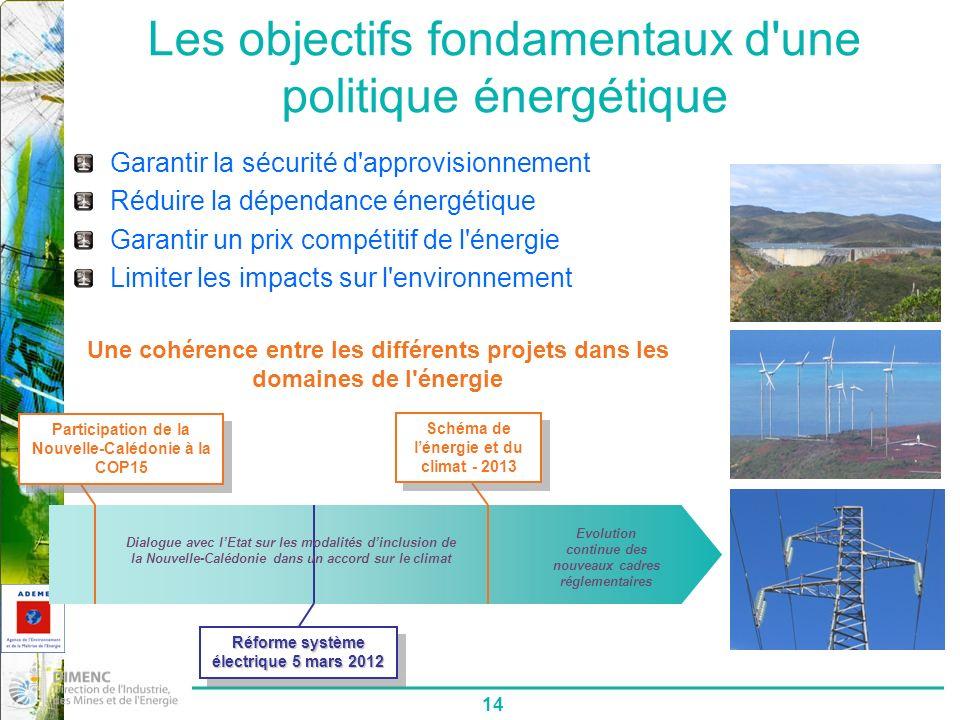 14 Les objectifs fondamentaux d une politique énergétique Garantir la sécurité d approvisionnement Réduire la dépendance énergétique Garantir un prix compétitif de l énergie Limiter les impacts sur l environnement Participation de la Nouvelle-Calédonie à la COP15 Schéma de lénergie et du climat - 2013 Réforme système électrique 5 mars 2012 Evolution continue des nouveaux cadres réglementaires Dialogue avec lEtat sur les modalités dinclusion de la Nouvelle-Calédonie dans un accord sur le climat Une cohérence entre les différents projets dans les domaines de l énergie