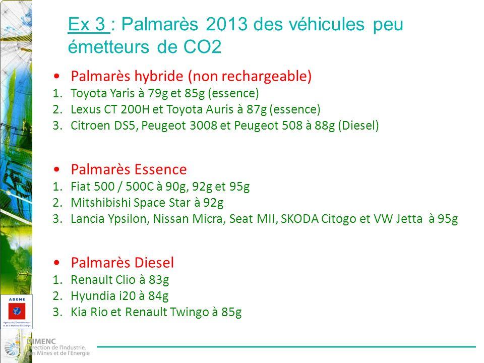 Ex 3 : Palmarès 2013 des véhicules peu émetteurs de CO2 Palmarès hybride (non rechargeable) 1.Toyota Yaris à 79g et 85g (essence) 2.Lexus CT 200H et Toyota Auris à 87g (essence) 3.Citroen DS5, Peugeot 3008 et Peugeot 508 à 88g (Diesel) Palmarès Essence 1.Fiat 500 / 500C à 90g, 92g et 95g 2.Mitshibishi Space Star à 92g 3.Lancia Ypsilon, Nissan Micra, Seat MII, SKODA Citogo et VW Jetta à 95g Palmarès Diesel 1.Renault Clio à 83g 2.Hyundia i20 à 84g 3.Kia Rio et Renault Twingo à 85g