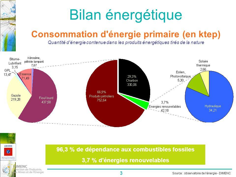3 Bilan énergétique Consommation d énergie primaire (en ktep) 96,3 % de dépendance aux combustibles fossiles 3,7 % d énergies renouvelables Source : observatoire de l énergie - DIMENC Quantité d énergie contenue dans les produits énergétiques tirés de la nature