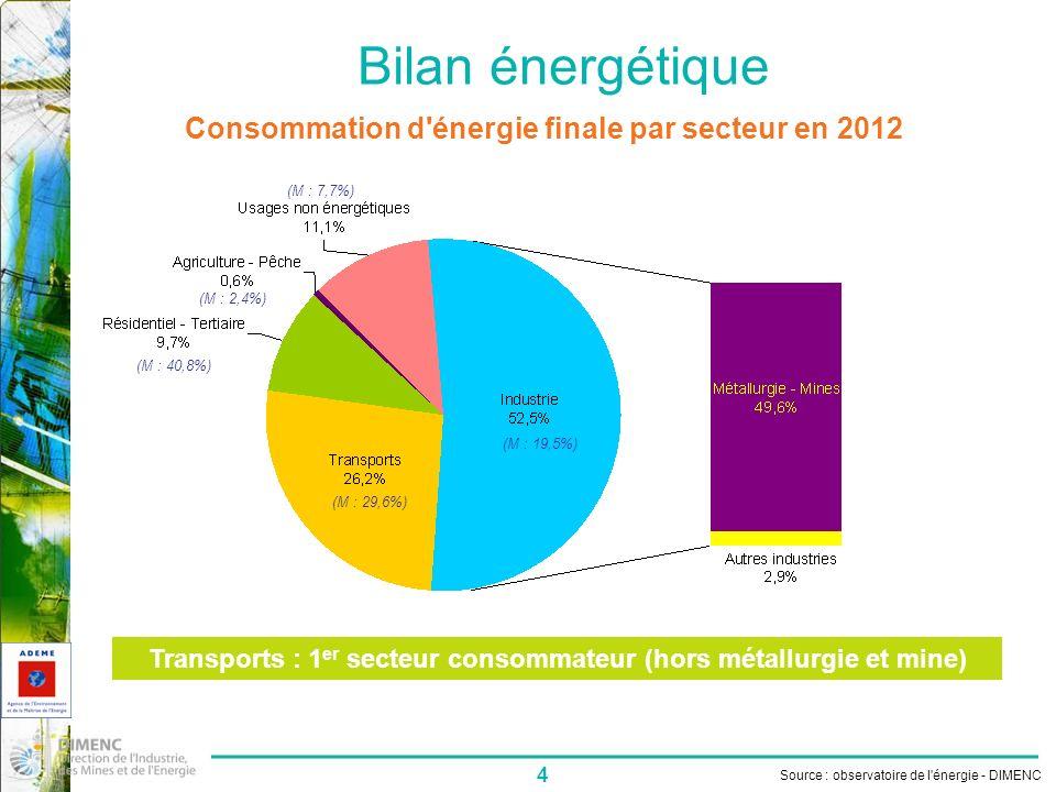 4 Bilan énergétique Consommation d énergie finale par secteur en 2012 Transports : 1 er secteur consommateur (hors métallurgie et mine) Source : observatoire de l énergie - DIMENC (M : 19,5%) (M : 2,4%) (M : 29,6%) (M : 7,7%) (M : 40,8%)