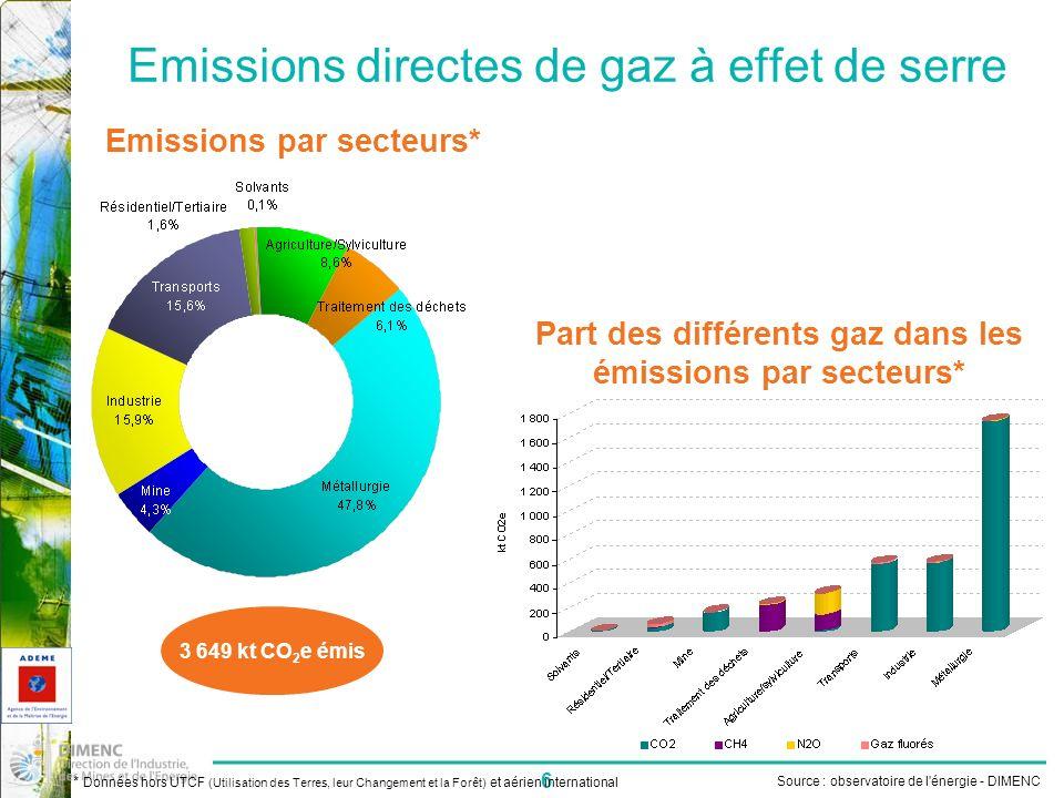6 Emissions directes de gaz à effet de serre Source : observatoire de l énergie - DIMENC * Données hors UTCF (Utilisation des Terres, leur Changement et la Forêt) et aérien international Emissions par secteurs* Part des différents gaz dans les émissions par secteurs* 3 649 kt CO 2 e émis