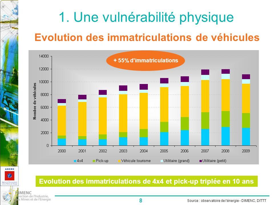 8 1. Une vulnérabilité physique Source : observatoire de l'énergie - DIMENC, DITTT Evolution des immatriculations de véhicules Evolution des immatricu