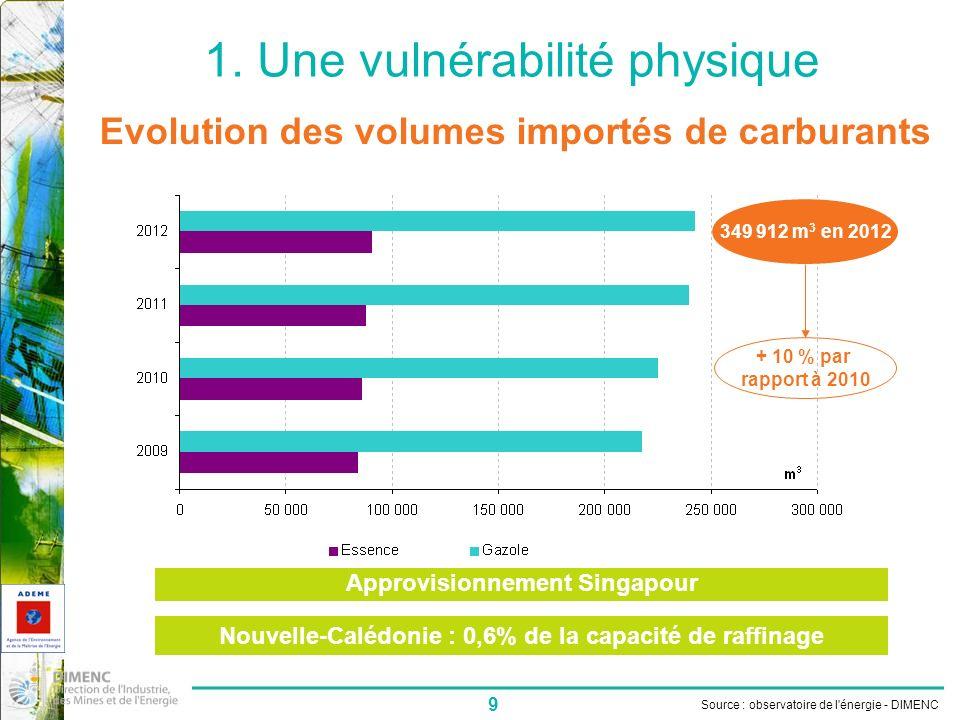 9 1. Une vulnérabilité physique Source : observatoire de l'énergie - DIMENC Evolution des volumes importés de carburants Approvisionnement Singapour N