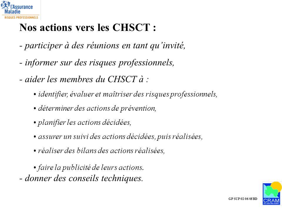 GP SUP 02/06/05 BD Nos actions vers les CHSCT : - participer à des réunions en tant quinvité, - informer sur des risques professionnels, - aider les m