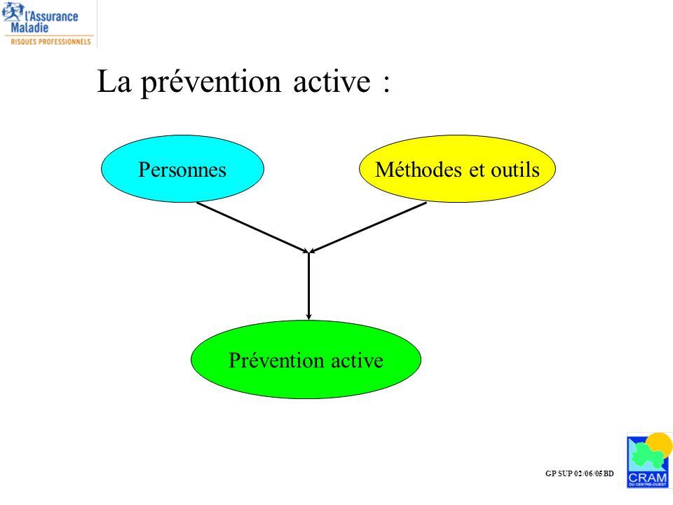 Méthodes et outilsPersonnes GP SUP 02/06/05 BD La prévention active : Prévention active
