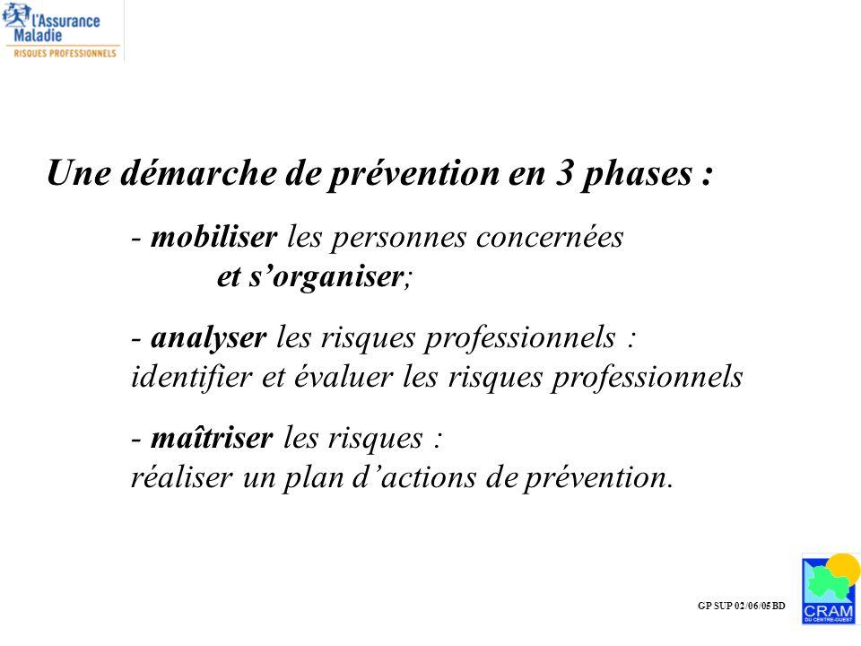 GP SUP 02/06/05 BD Une démarche de prévention en 3 phases : - mobiliser les personnes concernées et sorganiser; - analyser les risques professionnels
