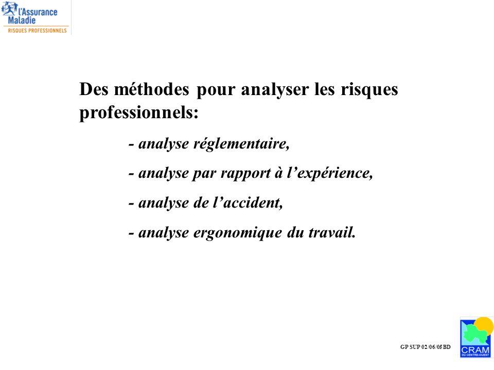 GP SUP 02/06/05 BD Des méthodes pour analyser les risques professionnels: - analyse réglementaire, - analyse par rapport à lexpérience, - analyse de l