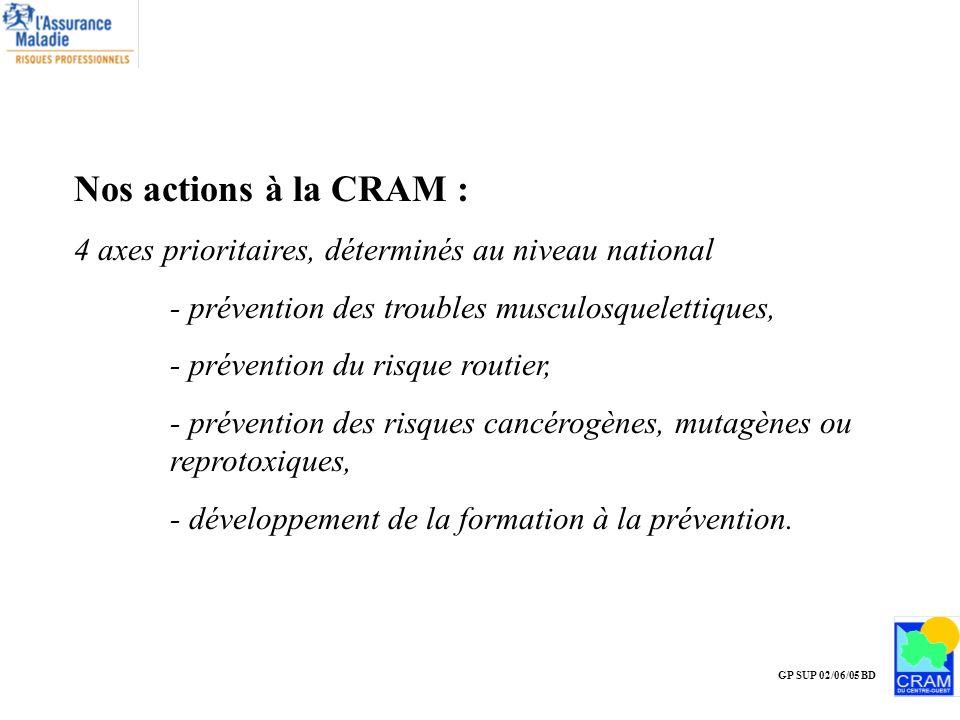 GP SUP 02/06/05 BD Nos actions à la CRAM : 4 axes prioritaires, déterminés au niveau national - prévention des troubles musculosquelettiques, - préven