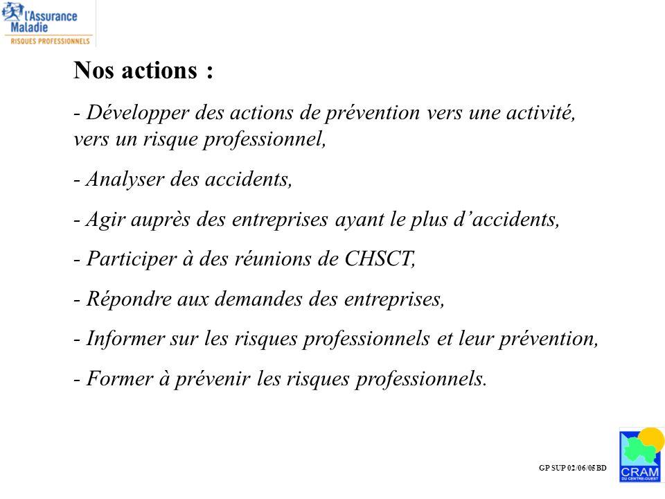 GP SUP 02/06/05 BD Nos actions : - Développer des actions de prévention vers une activité, vers un risque professionnel, - Analyser des accidents, - A