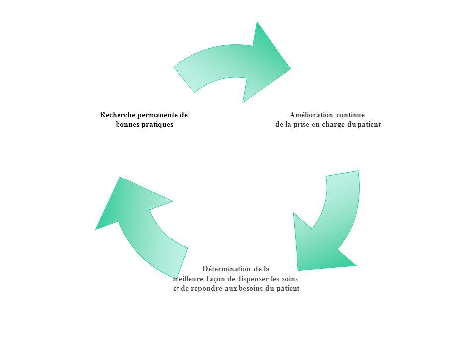 EPP, en pratique Cest une démarche qui doit : 1.être basée sur un référentiel (HAS, SRLF..) mesure de la pratique réelle en regard de la « pratique idéale » 2.Analyser la cause des écarts retrouvés 3.Mise en place dactions correctrices 4.Vérification de lefficacité de ces actions