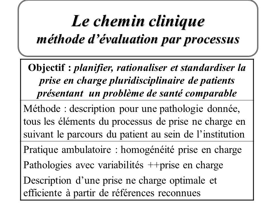Le chemin clinique méthode dévaluation par processus Objectif : planifier, rationaliser et standardiser la prise en charge pluridisciplinaire de patie
