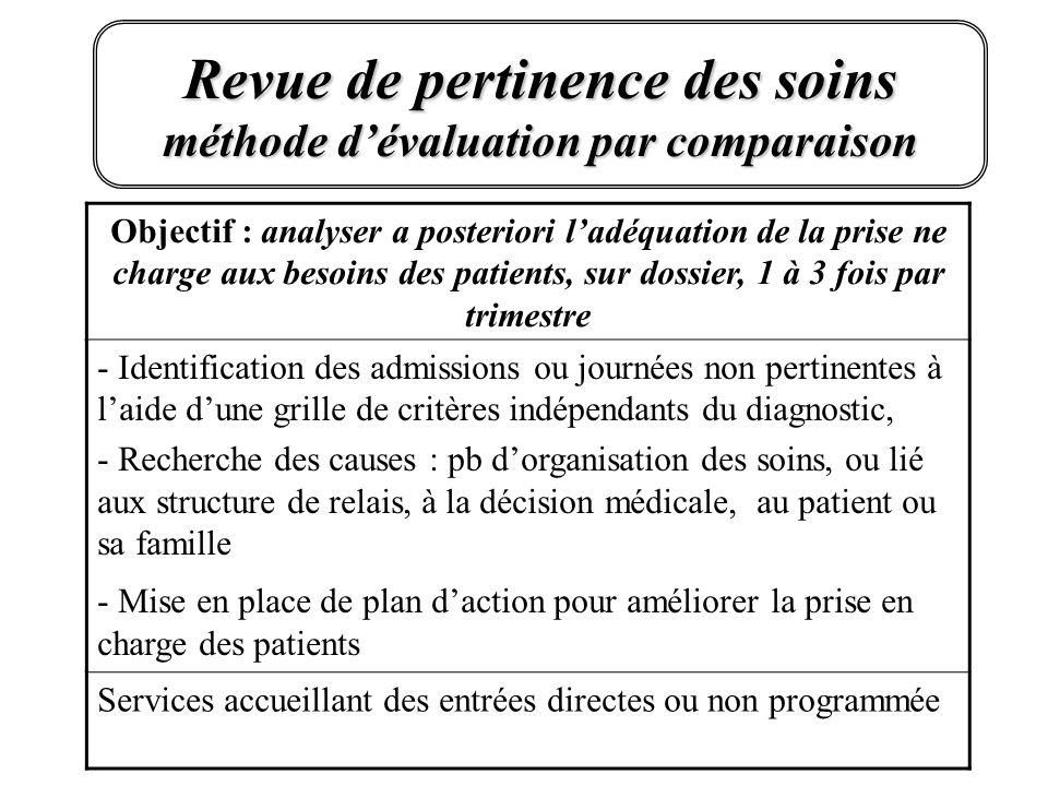 Revue de pertinence des soins méthode dévaluation par comparaison Objectif : analyser a posteriori ladéquation de la prise ne charge aux besoins des p