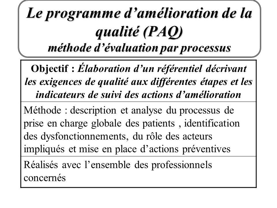 Le programme damélioration de la qualité (PAQ) méthode dévaluation par processus Objectif : Élaboration dun référentiel décrivant les exigences de qua