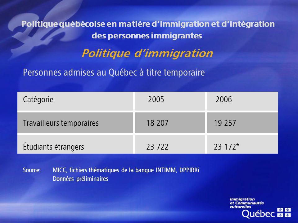 Personnes admises au Québec à titre temporaire Catégorie 2005 2006 Travailleurs temporaires 18 207 19 257 Étudiants étrangers 23 722 23 172* Source: MICC, fichiers thématiques de la banque INTIMM, DPPIRRi Données préliminaires