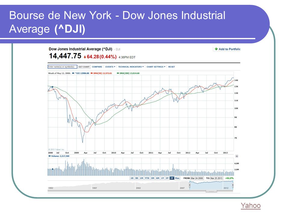 Bourse de New York - Dow Jones Industrial Average (^DJI) Yahoo