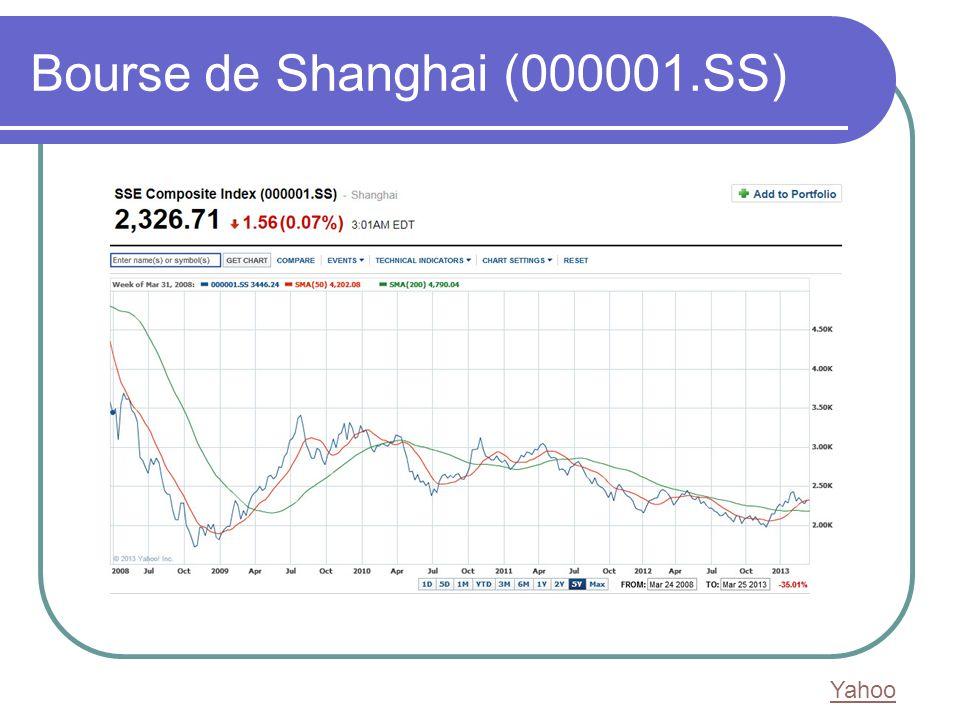 Bourse de Shanghai (000001.SS) Yahoo