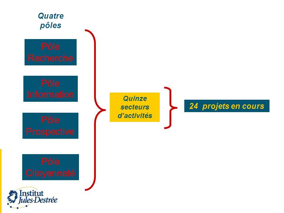 Pôle Recherche Pôle I nformation Pôle Prospective Pôle Citoyenneté Quatre pôles Quinze secteurs dactivités 24 projets en cours