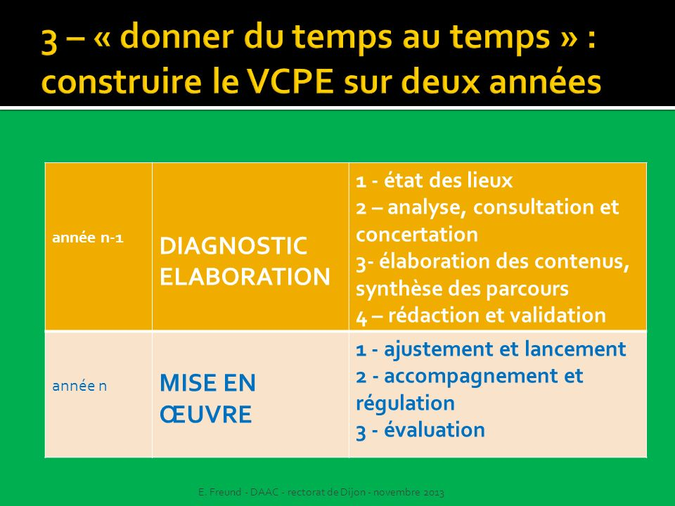 année n-1 DIAGNOSTIC ELABORATION 1 - état des lieux 2 – analyse, consultation et concertation 3- élaboration des contenus, synthèse des parcours 4 – r