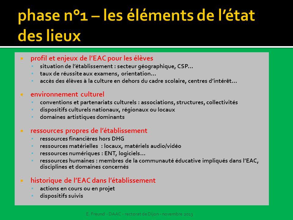 profil et enjeux de lEAC pour les élèves situation de létablissement : secteur géographique, CSP... taux de réussite aux examens, orientation... accès