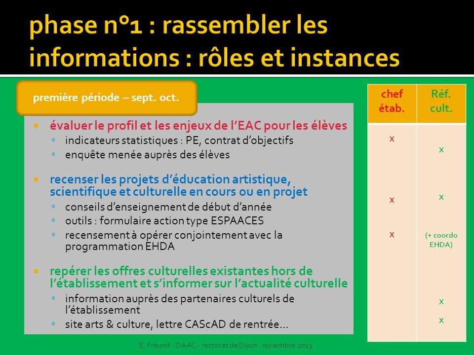 évaluer le profil et les enjeux de lEAC pour les élèves indicateurs statistiques : PE, contrat dobjectifs enquête menée auprès des élèves recenser les