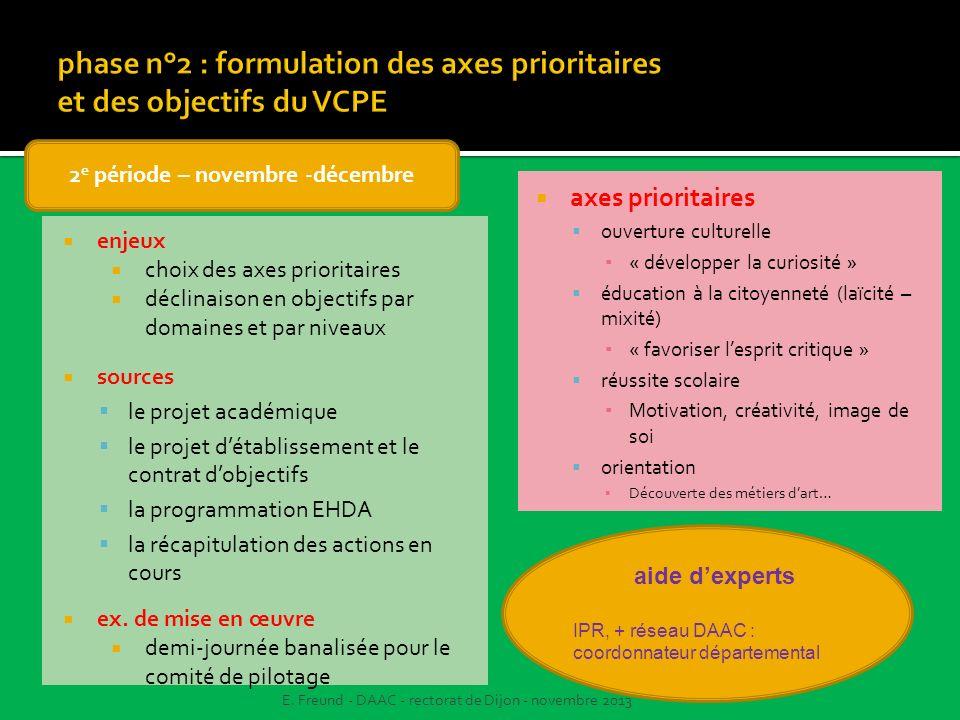 sources le projet académique le projet détablissement et le contrat dobjectifs la programmation EHDA la récapitulation des actions en cours axes prior