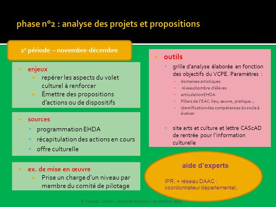 sources programmation EHDA récapitulation des actions en cours offre culturelle outils grille danalyse élaborée en fonction des objectifs du VCPE. Par