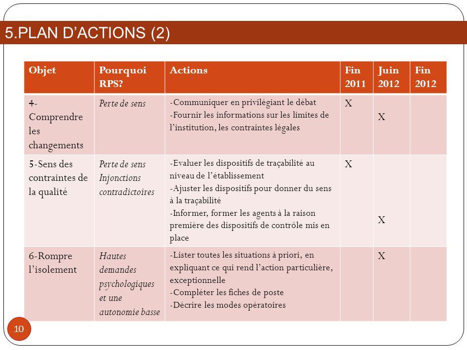 ObjetPourquoi RPS? ActionsFin 2011 Juin 2012 Fin 2012 4- Comprendre les changements Perte de sens -Communiquer en privilégiant le débat -Fournir les i