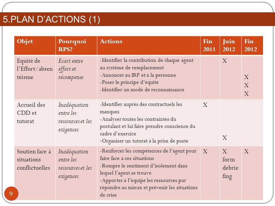 ObjetPourquoi RPS? ActionsFin 2011 Juin 2012 Fin 2012 Equité de lEffort/absen téisme Ecart entre effort et récompense -Identifier la contribution de c