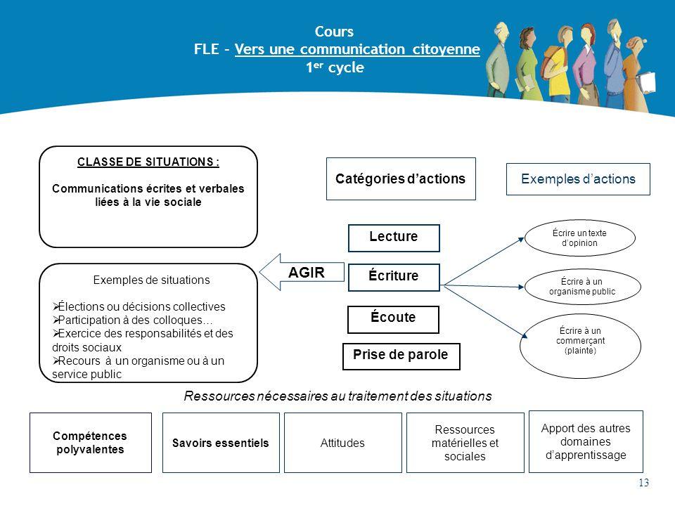 CLASSE DE SITUATIONS : Communications écrites et verbales liées à la vie sociale Lecture Compétences polyvalentes Ressources nécessaires au traitement