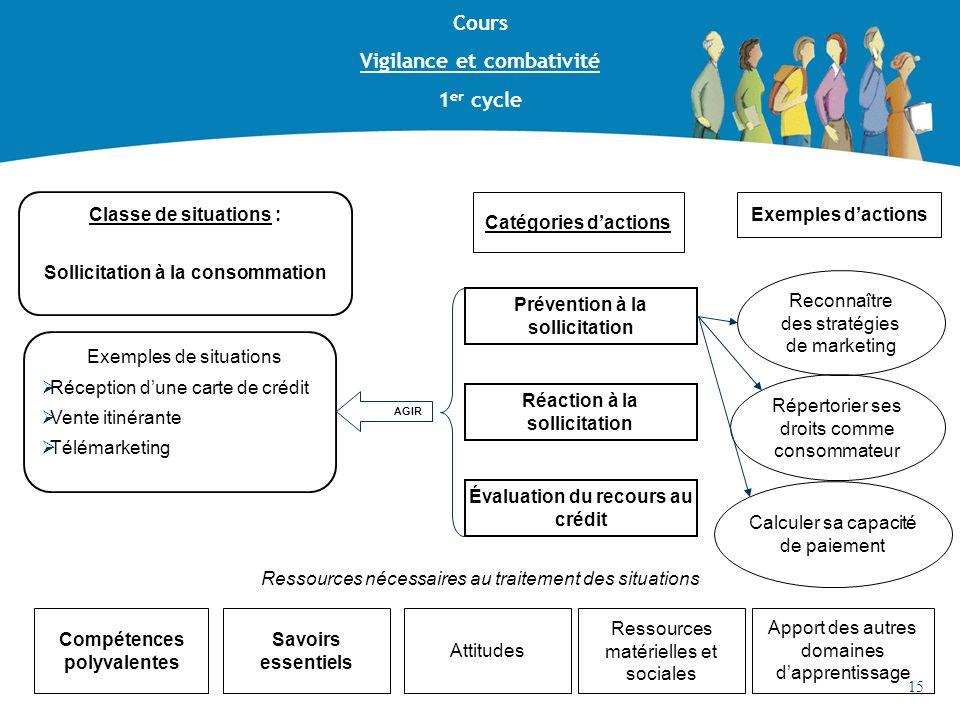 Classe de situations : Sollicitation à la consommation Prévention à la sollicitation Compétences polyvalentes Ressources nécessaires au traitement des