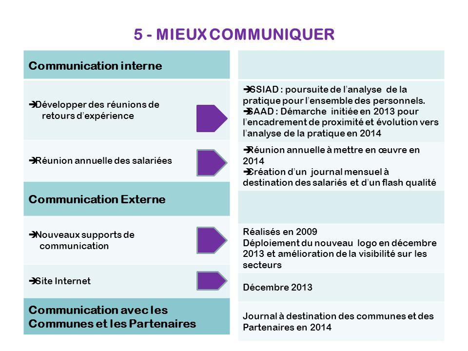 5 - MIEUX COMMUNIQUER Communication interne Développer des réunions de retours dexpérience Réunion annuelle des salariées Communication Externe Nouvea