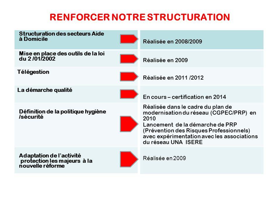 RENFORCER NOTRE STRUCTURATION Structuration des secteurs Aide à Domicile Mise en place des outils de la loi du 2 /01/2002 Télégestion La démarche qual