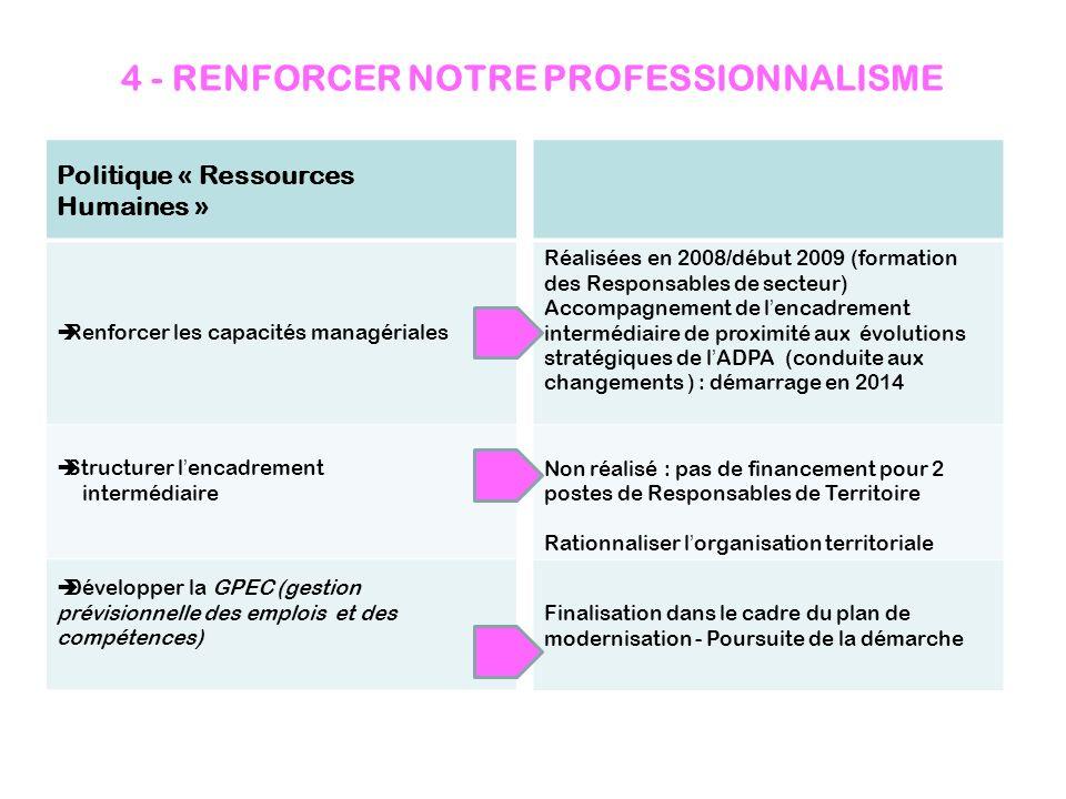 4 - RENFORCER NOTRE PROFESSIONNALISME Politique « Ressources Humaines » Renforcer les capacités managériales Structurer lencadrement intermédiaire Dév