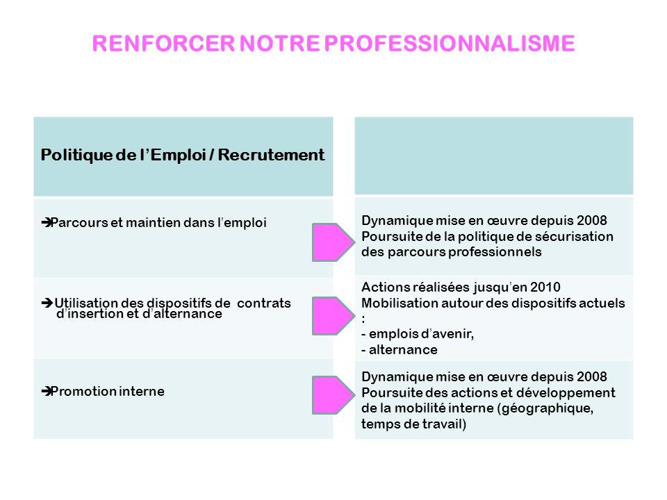 RENFORCER NOTRE PROFESSIONNALISME Politique de lEmploi / Recrutement Parcours et maintien dans lemploi Utilisation des dispositifs de contrats dinsert