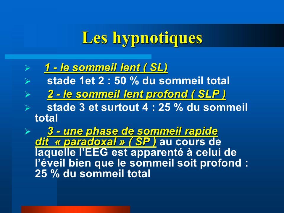 Les hypnotiques 1 - le sommeil lent ( SL) stade 1et 2 : 50 % du sommeil total 2 - le sommeil lent profond ( SLP ) stade 3 et surtout 4 : 25 % du somme