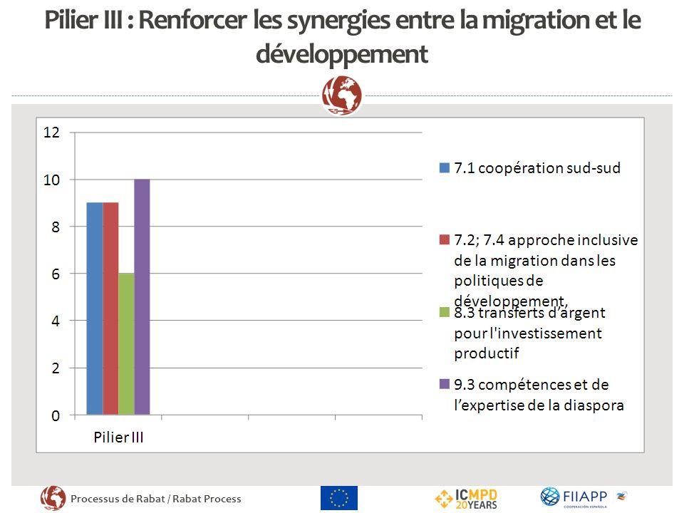 Processus de Rabat / Rabat Process Pilier III : Renforcer les synergies entre la migration et le développement