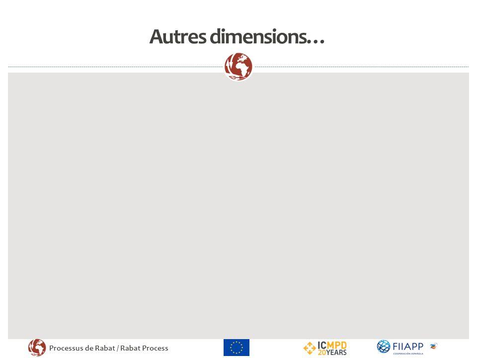 Processus de Rabat / Rabat Process Autres dimensions…