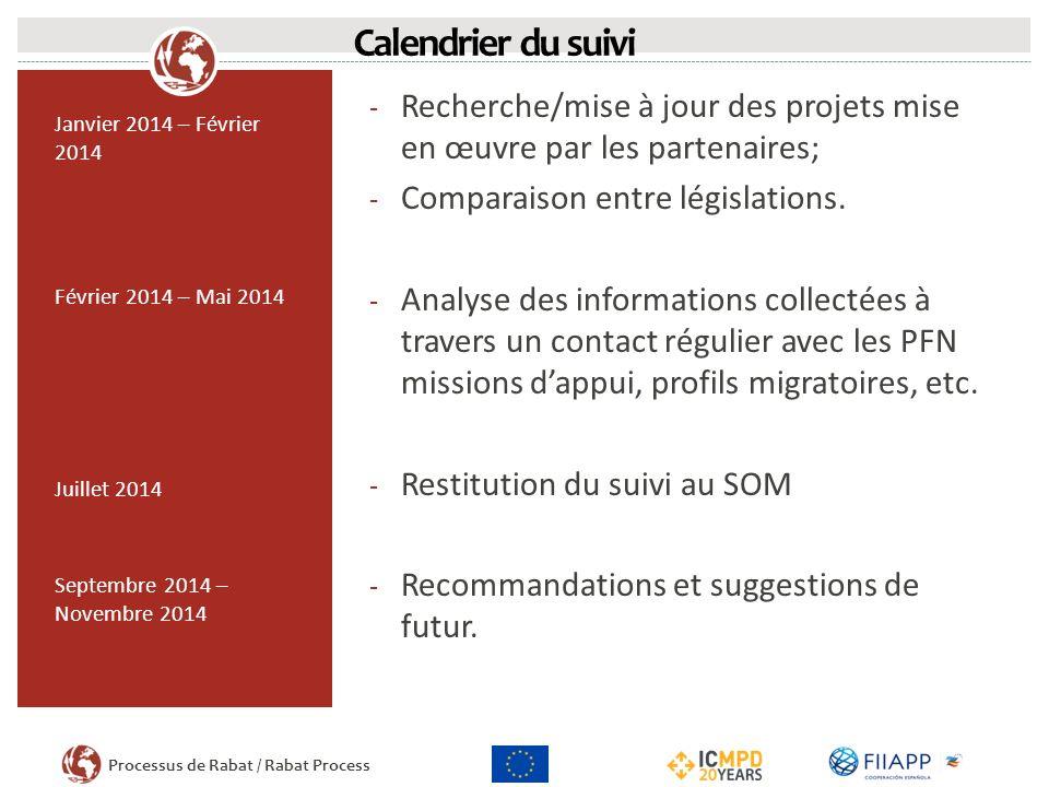 Processus de Rabat / Rabat Process Janvier 2014 – Février 2014 Février 2014 – Mai 2014 Juillet 2014 Septembre 2014 – Novembre 2014 - Recherche/mise à jour des projets mise en œuvre par les partenaires; - Comparaison entre législations.