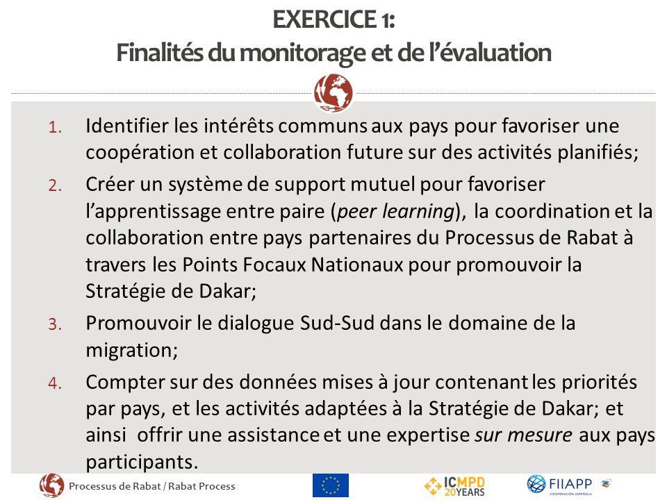 Processus de Rabat / Rabat Process EXERCICE 1: Finalités du monitorage et de lévaluation 1.
