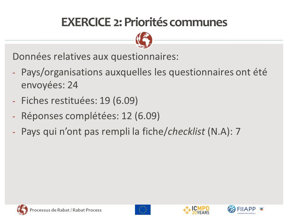 Processus de Rabat / Rabat Process EXERCICE 2: Priorités communes Données relatives aux questionnaires: - Pays/organisations auxquelles les questionnaires ont été envoyées: 24 - Fiches restituées: 19 (6.09) - Réponses complétées: 12 (6.09) - Pays qui nont pas rempli la fiche/checklist (N.A): 7